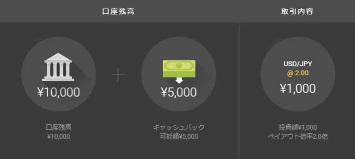 ハイローオーストラリアの無料口座開設ボーナス受取方法:無料口座開設ボーナス5,000円を受け取ってみた