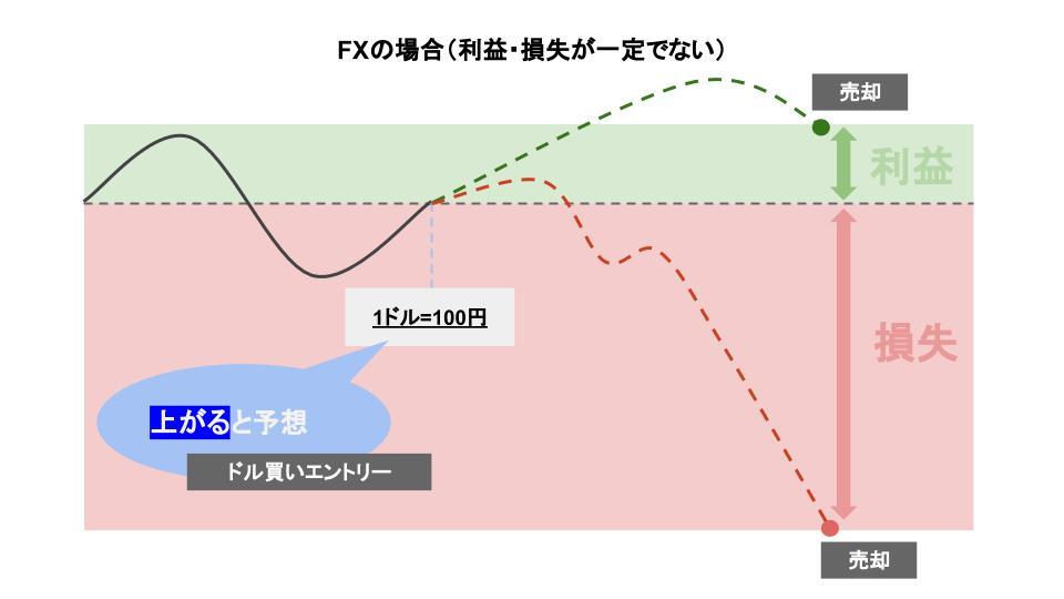 FXの利益・損益の仕組みを説明するオリジナル画像です