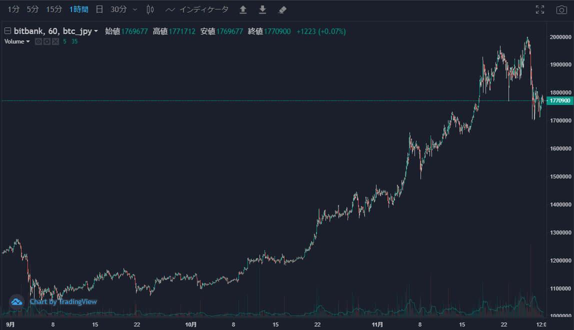 ビットコイン2020年11月までの値動き
