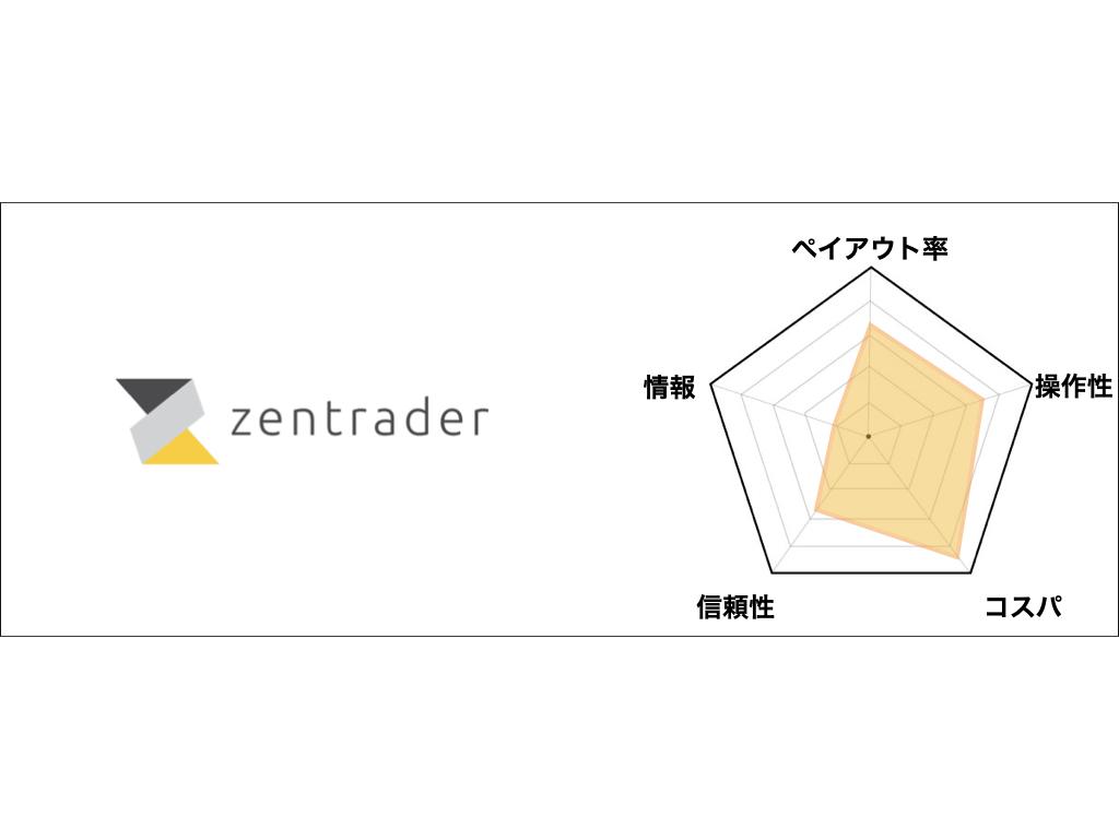 第3位「ゼン・トレーダー」