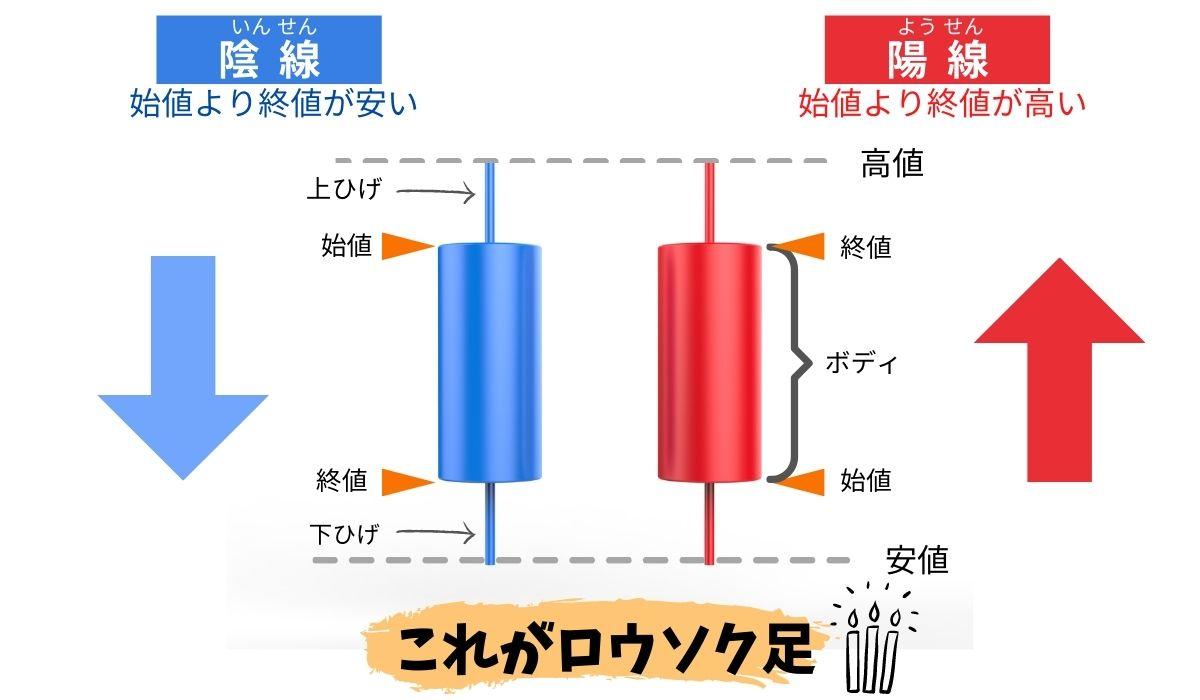 ロウソク足の基本構図