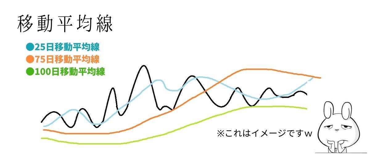 移動平均線説明図