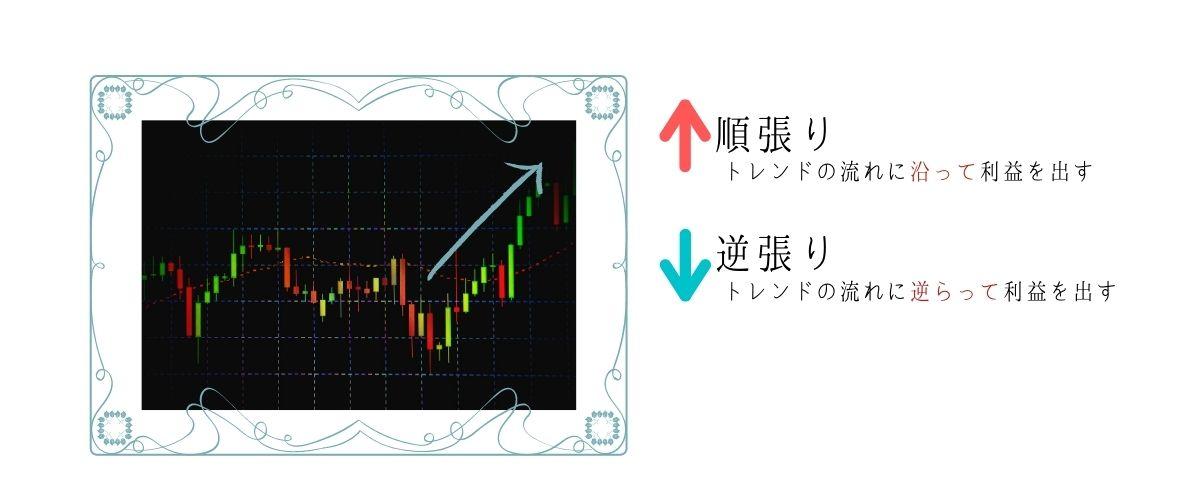 順張りと逆張りの説明図