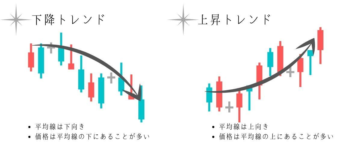 トレンド系の説明図
