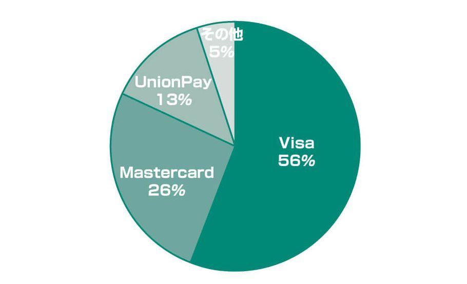 クレジットカードの国際ブランド別のシェア率円グラフ