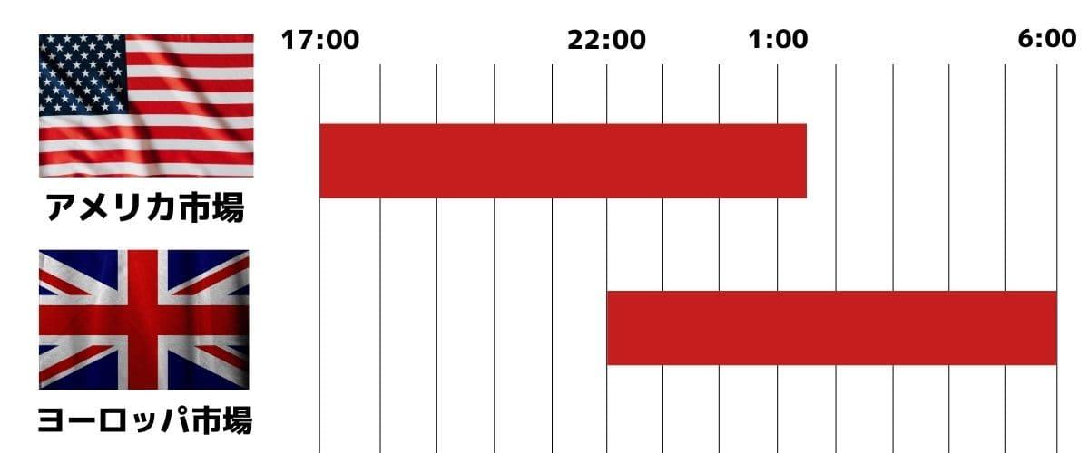 ハイローオーストラリアのトレンドの発生しやすい時間帯を知る