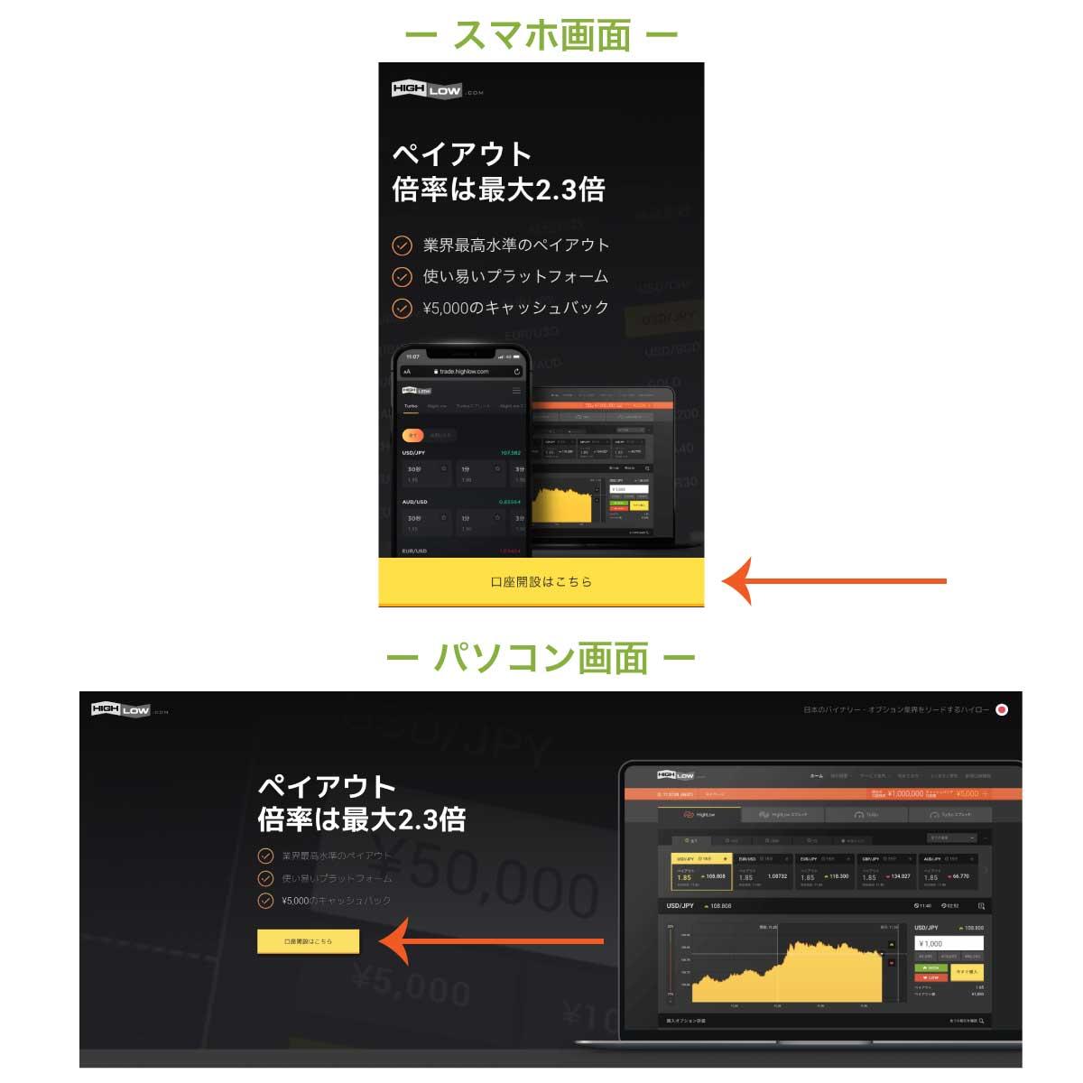 ハイロー公式サイトの「口座開設はこちら」ボタンの位置を示す画像