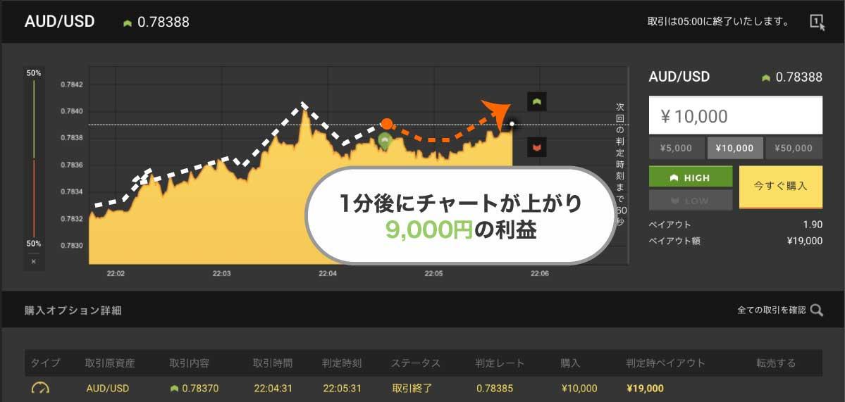そのままチャートは上がり続け、9,000円勝ち