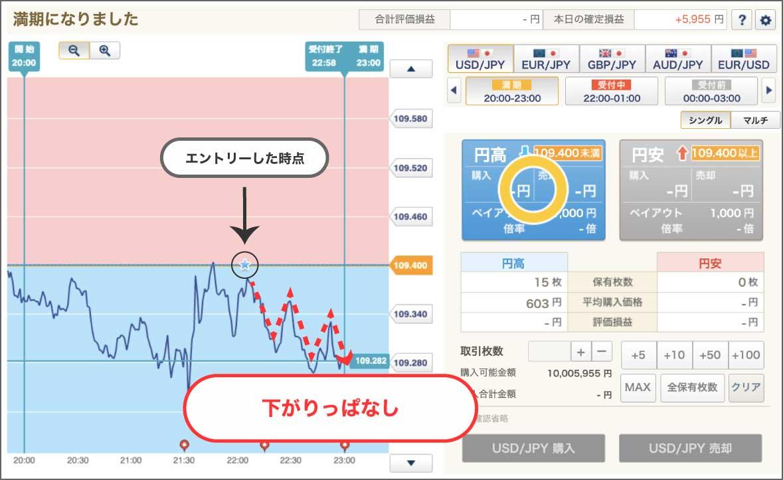 今回のデモ取引では、予想通りにチャートが下がり続けていました