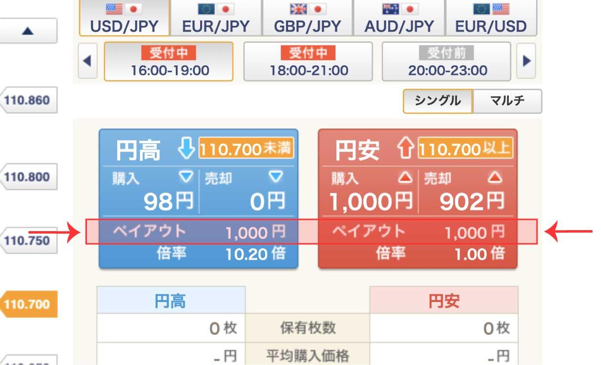 GMOバイナリーオプションのペイアウトは1,000円固定