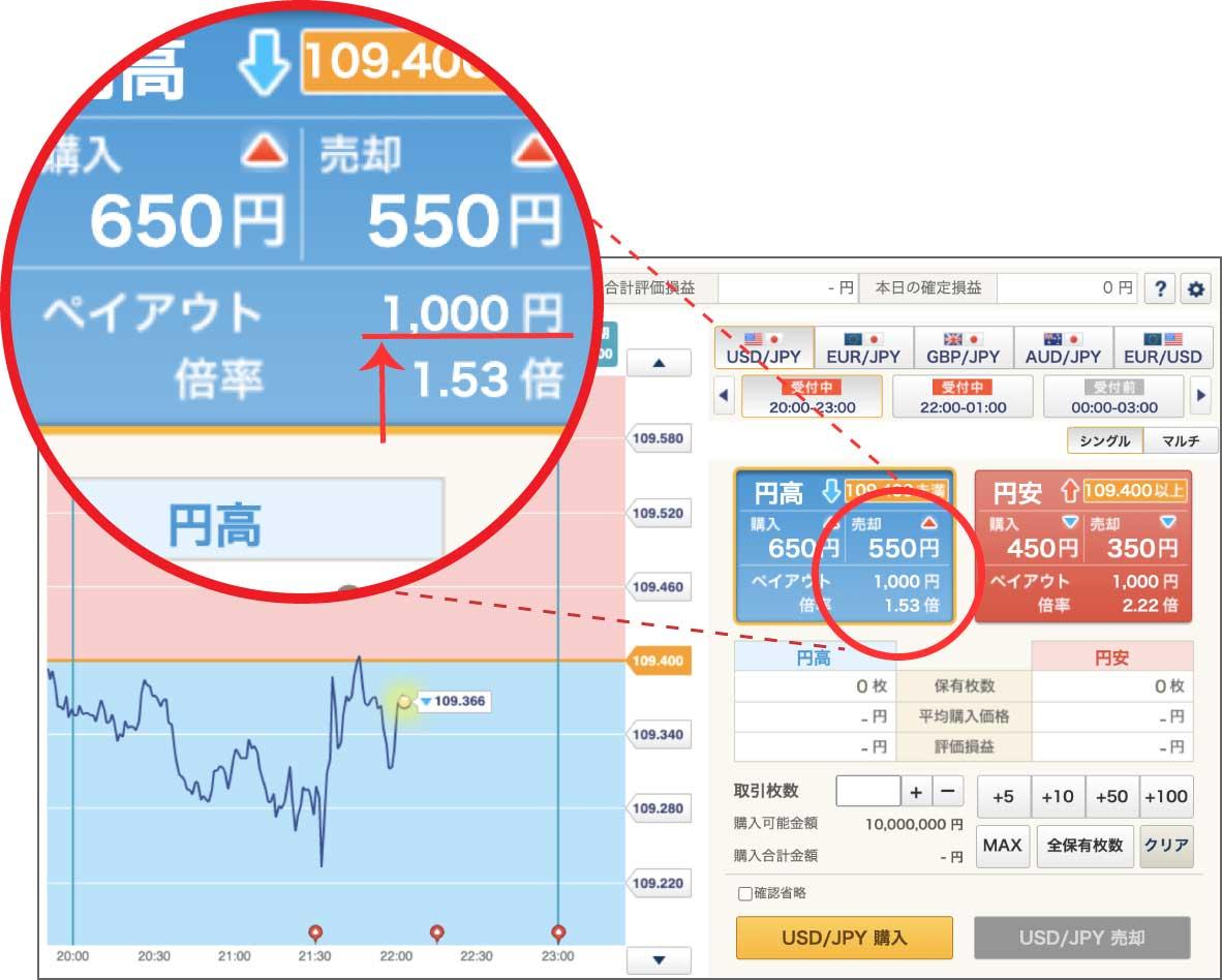 GMOバイナリーオプションの取引画面(ペイアウト は一律1,000円固定になっています…)